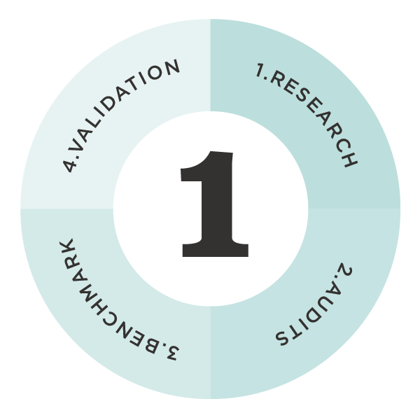 branding approach step 1